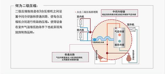 大金空调二级压缩机vrv