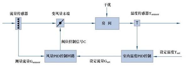 变风量空调系统(vav)末端控制策略浅析