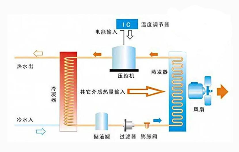 中央空调制冷时,空调压缩机把制冷剂从低压区抽取来经紧缩后送到